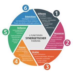 6_Funktionen_synergetischer_Fuehrung